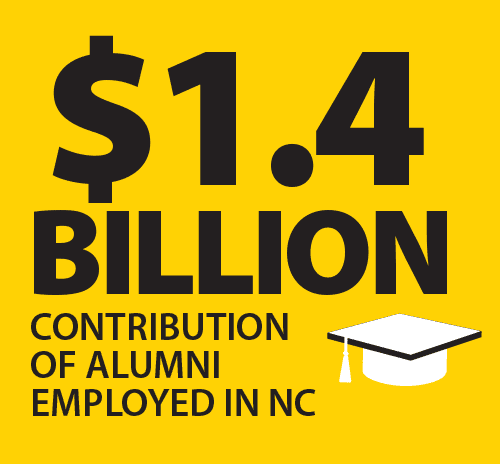 $1.4 Billion contribution of Appstate Alumni employed in NC