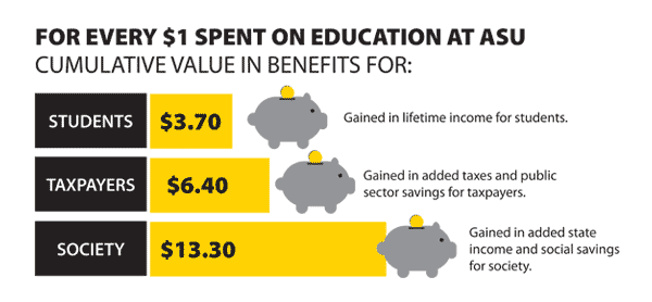 benefits value for every $1 spent on education at Appstate