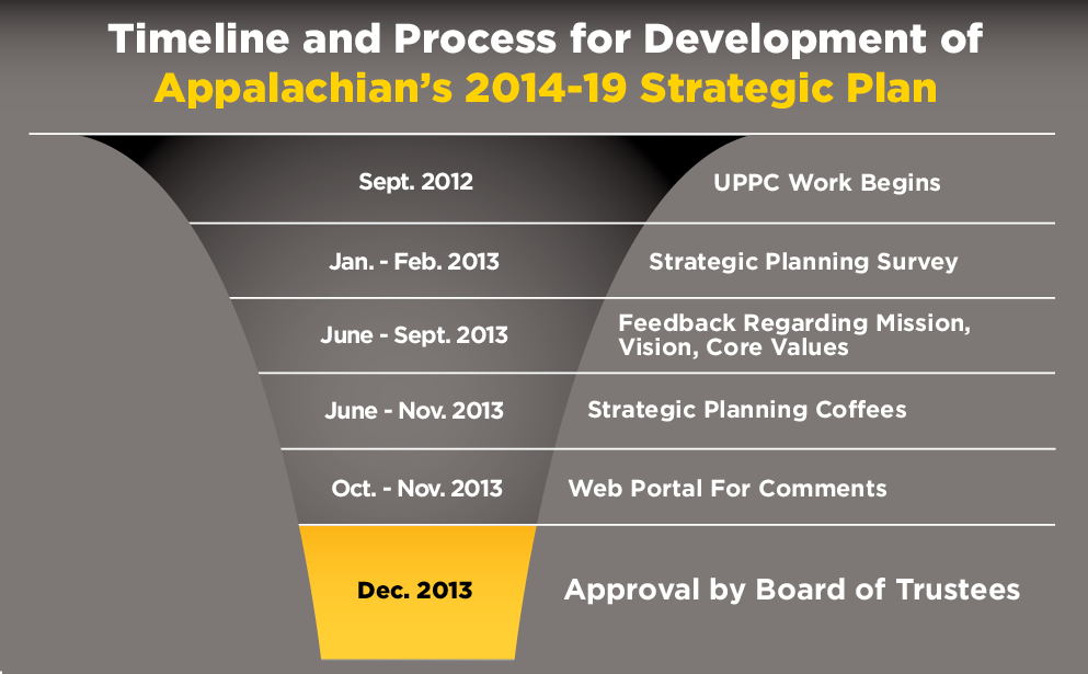 Timeline and Process for Development of Appalachian's 2014-19 Strategic Plan. Sept. 2012: UPPC Work Begins. Jan-Feb 2013: Strategic Planning Survey. June - Sept 2013: Feedback Regarding Mission, Vision, Core Values. June - Nov 2013 - Strategic Planning Coffees. Oct. - Nov. 2013 - Web Portal for Commments.