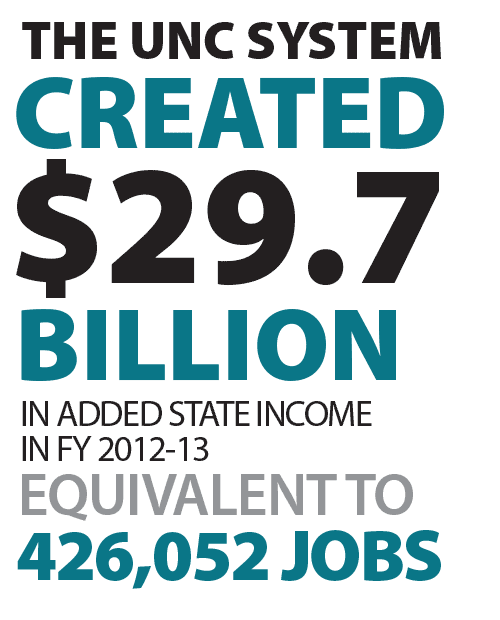 UNC System created $27.9 Billion in added state income